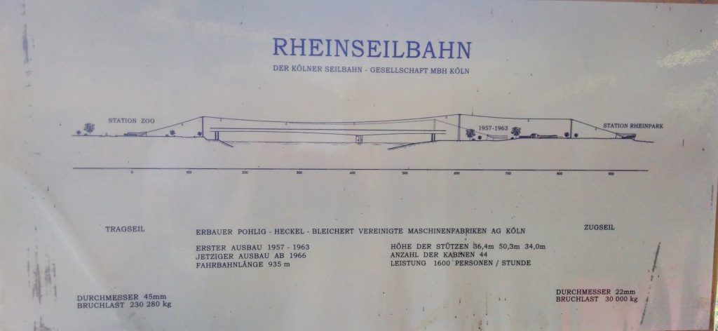 Panel with technical details of the Cable Car